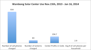 Solar center use Jan 16, 2014